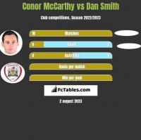 Conor McCarthy vs Dan Smith h2h player stats