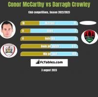 Conor McCarthy vs Darragh Crowley h2h player stats