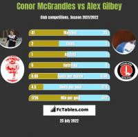 Conor McGrandles vs Alex Gilbey h2h player stats