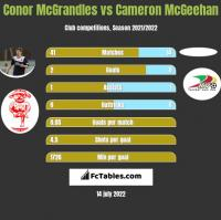 Conor McGrandles vs Cameron McGeehan h2h player stats