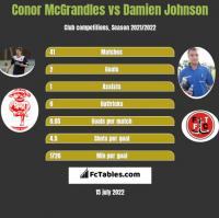 Conor McGrandles vs Damien Johnson h2h player stats