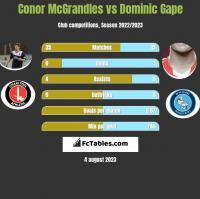 Conor McGrandles vs Dominic Gape h2h player stats