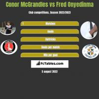 Conor McGrandles vs Fred Onyedinma h2h player stats