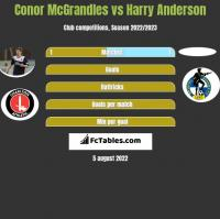 Conor McGrandles vs Harry Anderson h2h player stats