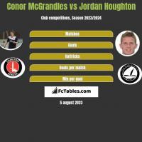 Conor McGrandles vs Jordan Houghton h2h player stats