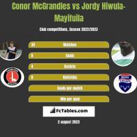 Conor McGrandles vs Jordy Hiwula-Mayifuila h2h player stats