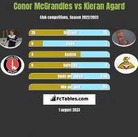 Conor McGrandles vs Kieran Agard h2h player stats