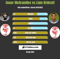Conor McGrandles vs Liam Bridcutt h2h player stats