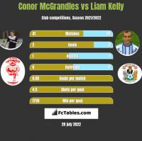 Conor McGrandles vs Liam Kelly h2h player stats