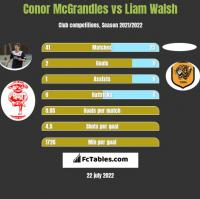 Conor McGrandles vs Liam Walsh h2h player stats