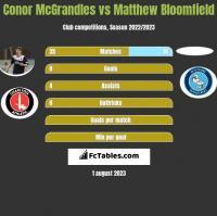 Conor McGrandles vs Matthew Bloomfield h2h player stats