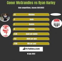 Conor McGrandles vs Ryan Harley h2h player stats