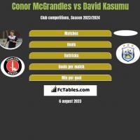 Conor McGrandles vs David Kasumu h2h player stats