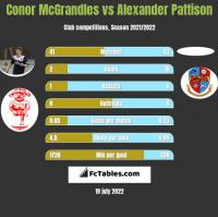 Conor McGrandles vs Alexander Pattison h2h player stats