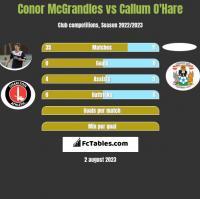 Conor McGrandles vs Callum O'Hare h2h player stats