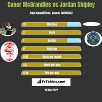 Conor McGrandles vs Jordan Shipley h2h player stats