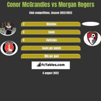 Conor McGrandles vs Morgan Rogers h2h player stats