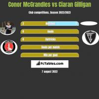 Conor McGrandles vs Ciaran Gilligan h2h player stats