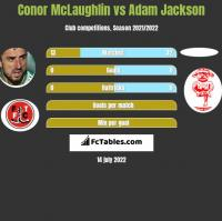 Conor McLaughlin vs Adam Jackson h2h player stats