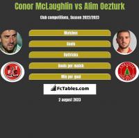 Conor McLaughlin vs Alim Oezturk h2h player stats