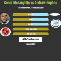 Conor McLaughlin vs Andrew Hughes h2h player stats