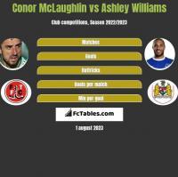 Conor McLaughlin vs Ashley Williams h2h player stats