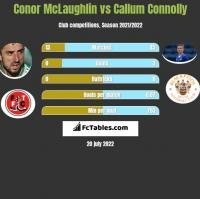 Conor McLaughlin vs Callum Connolly h2h player stats