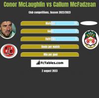 Conor McLaughlin vs Callum McFadzean h2h player stats