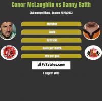 Conor McLaughlin vs Danny Batth h2h player stats