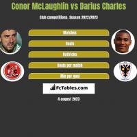 Conor McLaughlin vs Darius Charles h2h player stats