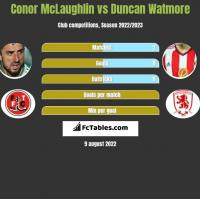 Conor McLaughlin vs Duncan Watmore h2h player stats