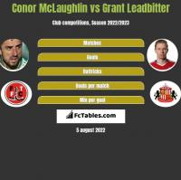 Conor McLaughlin vs Grant Leadbitter h2h player stats