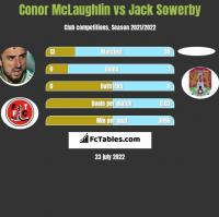 Conor McLaughlin vs Jack Sowerby h2h player stats