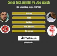 Conor McLaughlin vs Joe Walsh h2h player stats