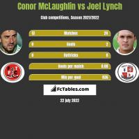 Conor McLaughlin vs Joel Lynch h2h player stats