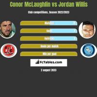 Conor McLaughlin vs Jordan Willis h2h player stats
