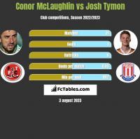Conor McLaughlin vs Josh Tymon h2h player stats