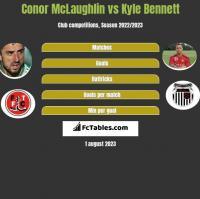 Conor McLaughlin vs Kyle Bennett h2h player stats