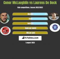 Conor McLaughlin vs Laurens De Bock h2h player stats