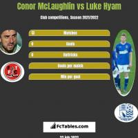 Conor McLaughlin vs Luke Hyam h2h player stats