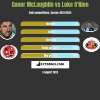 Conor McLaughlin vs Luke O'Nien h2h player stats