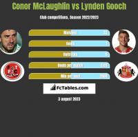 Conor McLaughlin vs Lynden Gooch h2h player stats
