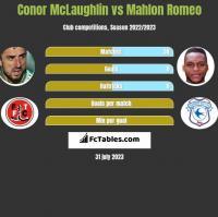 Conor McLaughlin vs Mahlon Romeo h2h player stats