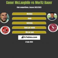 Conor McLaughlin vs Moritz Bauer h2h player stats