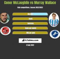 Conor McLaughlin vs Murray Wallace h2h player stats