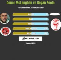 Conor McLaughlin vs Regan Poole h2h player stats