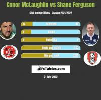 Conor McLaughlin vs Shane Ferguson h2h player stats