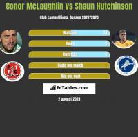 Conor McLaughlin vs Shaun Hutchinson h2h player stats