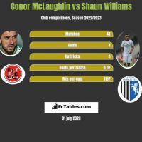 Conor McLaughlin vs Shaun Williams h2h player stats
