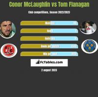 Conor McLaughlin vs Tom Flanagan h2h player stats